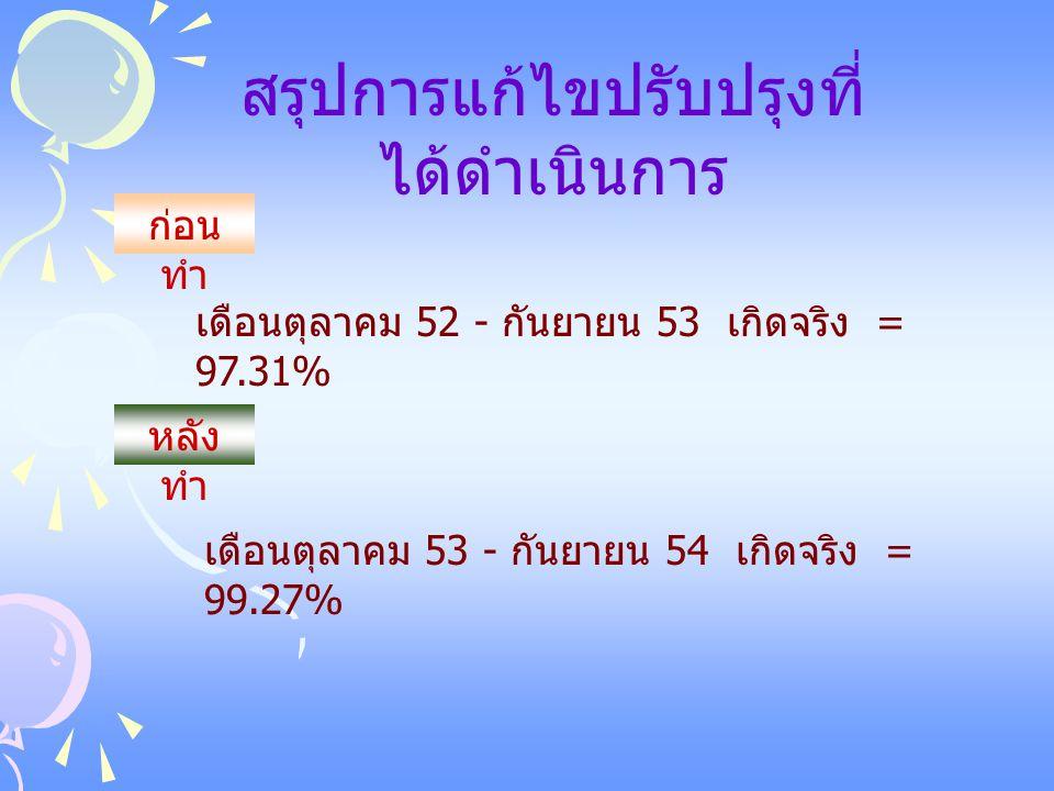 เดือนตุลาคม 52 - กันยายน 53 เกิดจริง = 97.31% ก่อน ทำ หลัง ทำ เดือนตุลาคม 53 - กันยายน 54 เกิดจริง = 99.27% สรุปการแก้ไขปรับปรุงที่ ได้ดำเนินการ