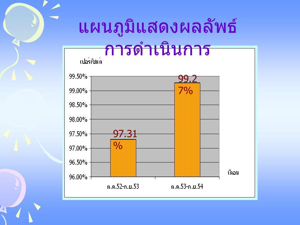 99.2 7% 97.31 % แผนภูมิแสดงผลลัพธ์ การดำเนินการ