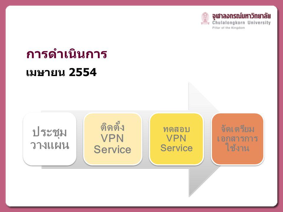 การดำเนินการ เมษายน 2554 ประชุม วางแผน ติดตั้ง VPN Service ทดสอบ VPN Service จัดเตรียม เอกสารการ ใช้งาน
