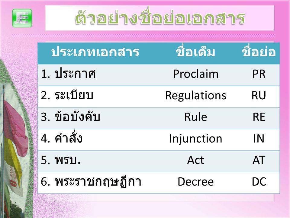 ประเภทเอกสารชื่อเต็มชื่อย่อ 1. ประกาศ ProclaimPR 2. ระเบียบ RegulationsRU 3. ข้อบังคับ RuleRE 4. คำสั่ง InjunctionIN 5. พรบ. ActAT 6. พระราชกฤษฏีกา De
