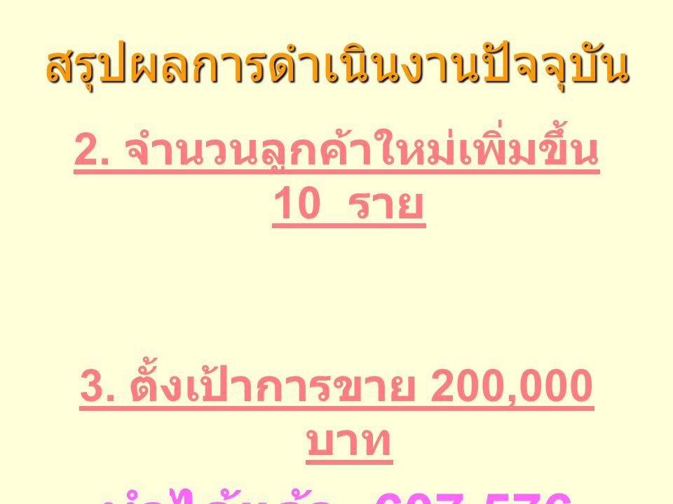 สรุปผลการดำเนินงานปัจจุบัน 2. จำนวนลูกค้าใหม่เพิ่มขึ้น 10 ราย 3. ตั้งเป้าการขาย 200,000 บาท ทำได้แล้ว 607,576 บาท