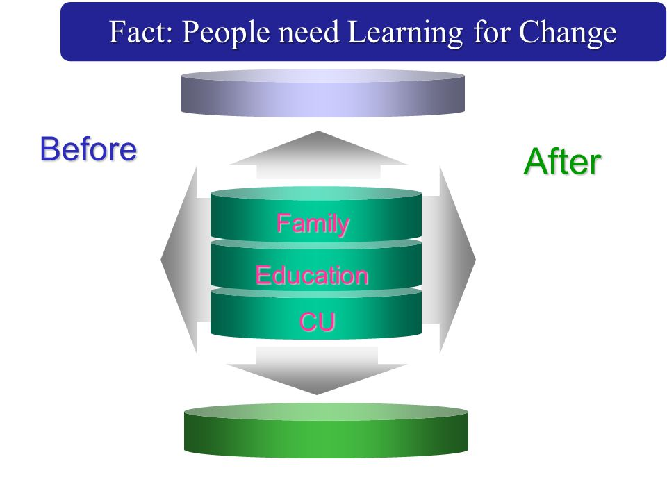 Fact: People need Learning for Change Family Before After Education CU