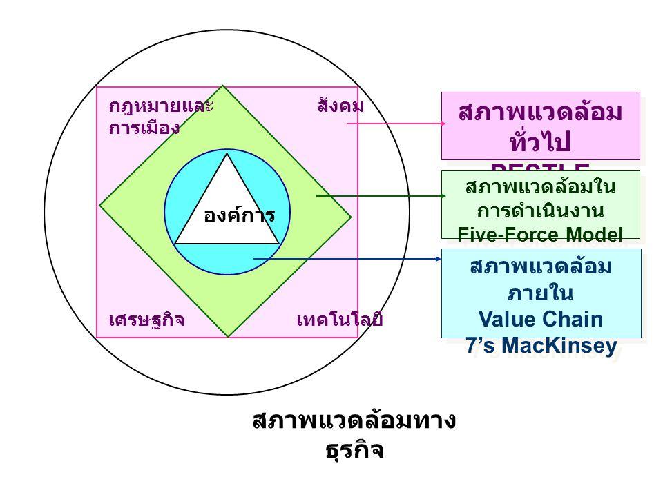 สภาพแวดล้อมทาง ธุรกิจ สภาพแวดล้อม ทั่วไป PESTLE สภาพแวดล้อมใน การดำเนินงาน Five-Force Model สภาพแวดล้อม ภายใน Value Chain 7's MacKinsey กฎหมายและ การเ