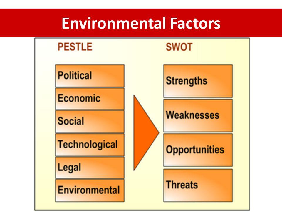 Political ( การเมือง ) เสถียรภาพของรัฐบาล การพัฒนาการทางการเมือง นโยบายของประเทศ นโยบายของรัฐที่มีต่ออุตสาหกรรม นโยบายการลงทุนของรัฐบาล การเคลื่อนไหวทางการเมือง จุดแข็งของฝ่ายค้านและกลุ่มที่เป็นฝ่าย ตรงกันข้าม นโยบายการค้าต่างประเทศ เขต การค้าเสรี