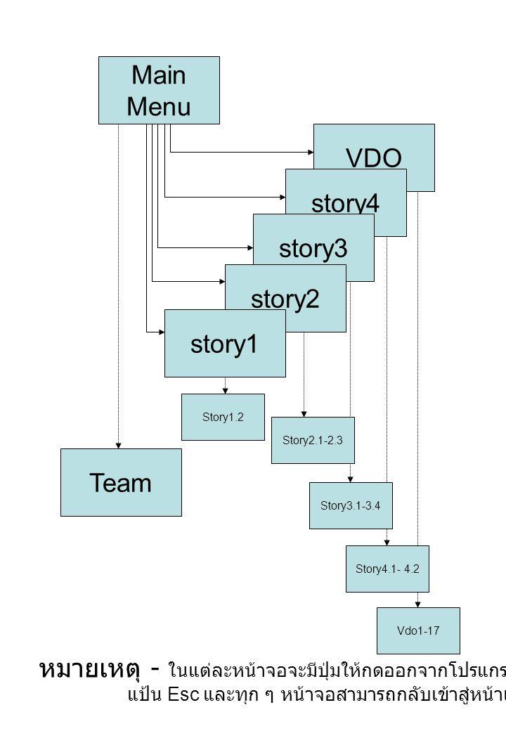 VDO story4 Main Menu story3 story2 story1 Story1.2 Story2.1-2.3 Story3.1-3.4 Story4.1- 4.2 Vdo1-17 Team หมายเหตุ - ในแต่ละหน้าจอจะมีปุ่มให้กดออกจากโปร