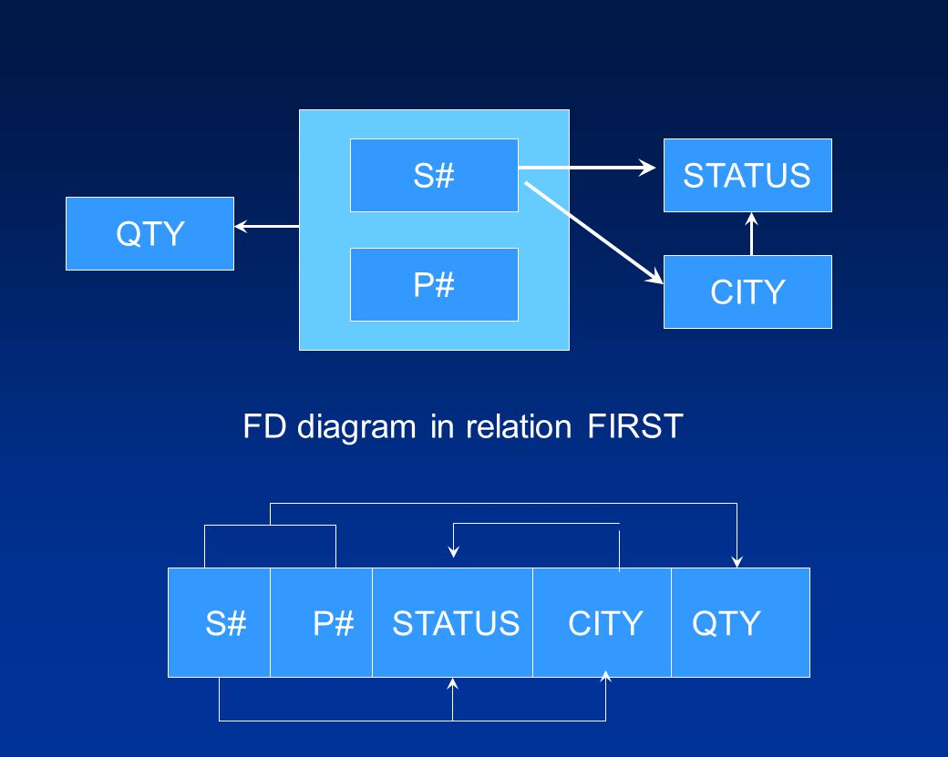 S# P# STATUS CITY QTY FD diagram in relation FIRST S# P# STATUS CITY QTY