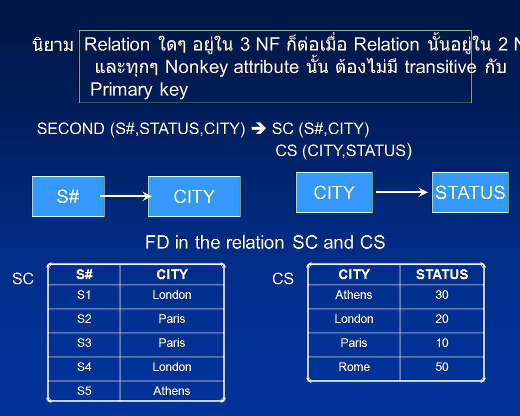 นิยาม Relation ใดๆ อยู่ใน 3 NF ก็ต่อเมื่อ Relation นั้นอยู่ใน 2 NF และทุกๆ Nonkey attribute นั้น ต้องไม่มี transitive กับ Primary key SECOND (S#,STATUS,CITY)  SC (S#,CITY) CS (CITY,STATUS ) S#CITY STATUS FD in the relation SC and CS S#CITY S1London S2Paris S3Paris S4London S5Athens CITYSTATUS Athens30 London20 Paris10 Rome50 SCCS