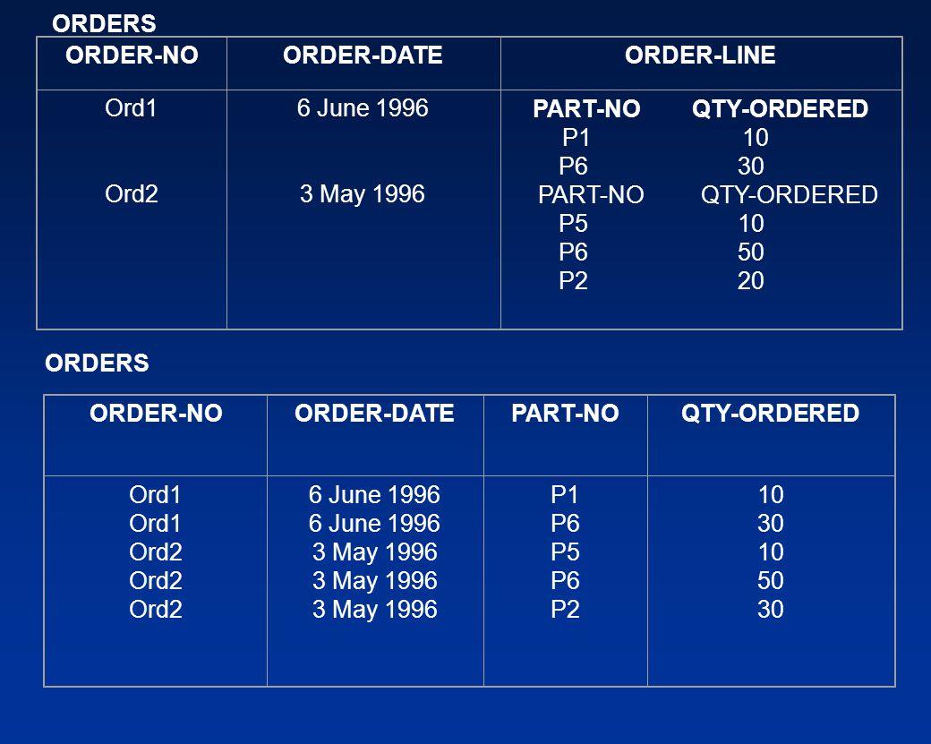 ORDER-NOORDER-DATEORDER-LINE Ord1 Ord2 6 June 1996 3 May 1996 PART-NO QTY-ORDERED P1 10 P6 30 PART-NO QTY-ORDERED P5 10 P6 50 P2 20 ORDER-NOORDER-DATE