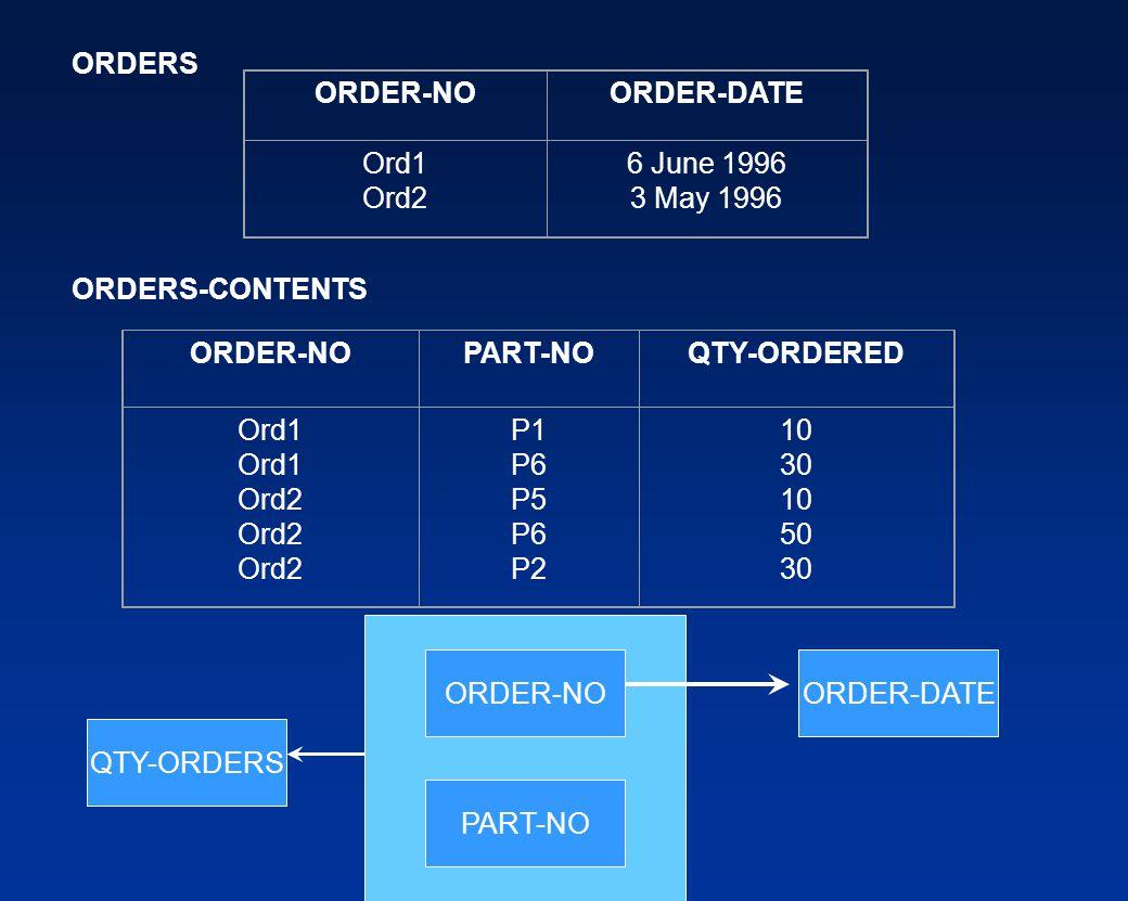 ORDER-NOORDER-DATE Ord1 Ord2 6 June 1996 3 May 1996 ORDER-NOPART-NOQTY-ORDERED Ord1 Ord2 P1 P6 P5 P6 P2 10 30 10 50 30 ORDERS ORDERS-CONTENTS ORDER-NO PART-NO ORDER-DATE QTY-ORDERS
