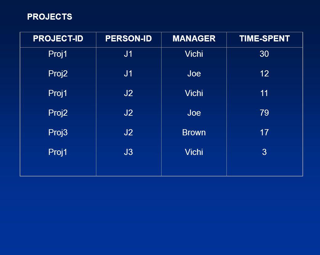 PROJECT-IDPERSON-IDMANAGERTIME-SPENT Proj1 Proj2 Proj1 Proj2 Proj3 Proj1 J1 J2 J3 Vichi Joe Vichi Joe Brown Vichi 30 12 11 79 17 3 PROJECTS