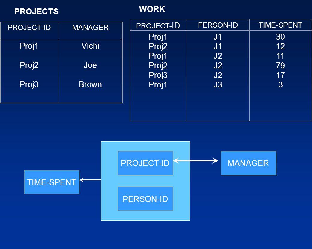 PROJECT-IDMANAGER Proj1 Proj2 Proj3 Vichi Joe Brown PROJECT- ID PERSON-IDTIME-SPENT Proj1 Proj2 Proj1 Proj2 Proj3 Proj1 J1 J2 J3 30 12 11 79 17 3 PROJECT-ID PERSON-ID MANAGER TIME-SPENT PROJECTS WORK