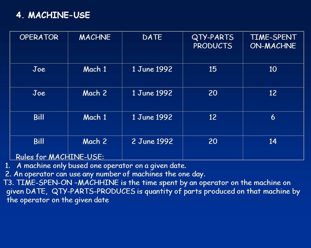 4. MACHINE-USE OPERATORMACHNEDATEQTY-PARTS PRODUCTS TIME-SPENT ON-MACHNE JoeMach 11 June 19921510 JoeMach 21 June 19922012 BillMach 11 June 1992126 Bi