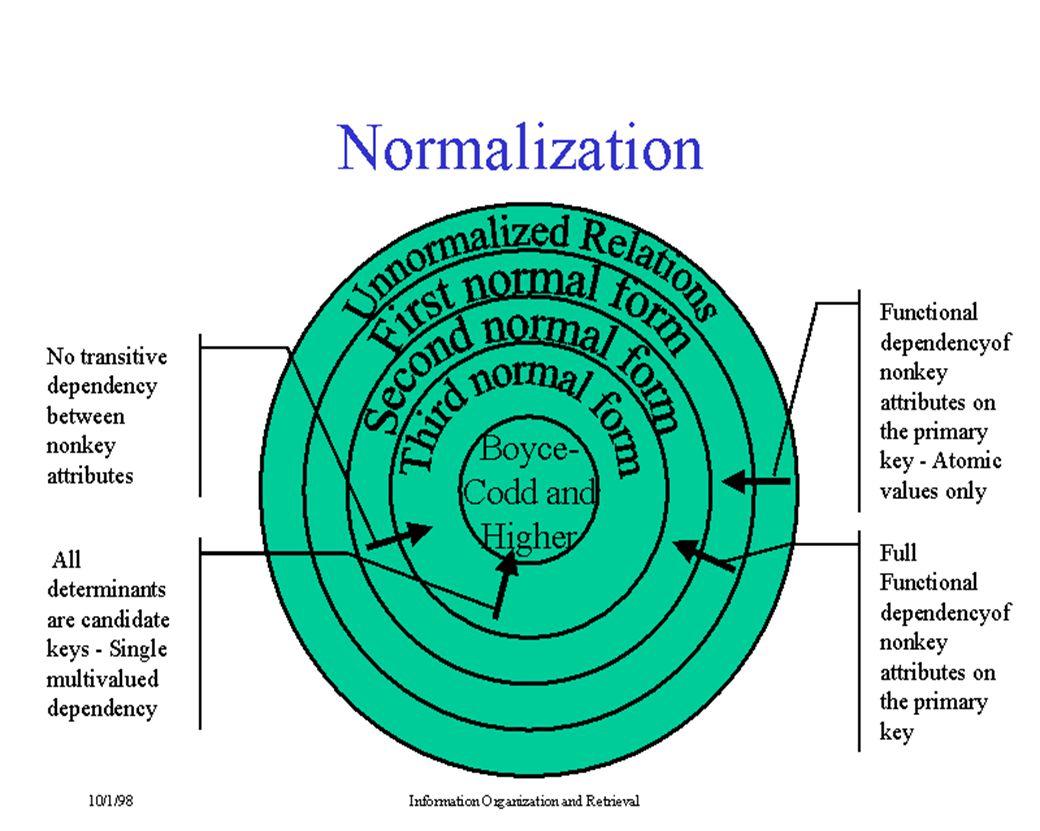 Further Normalization การทำ Normalization เป็นหลักสำคัญของการทำ Database design ซึ่งเรียก ว่า Logical database design ส่วนของ Physical database design เกี่ยวกับ Internal level เช่น จัดการเกี่ยวกับ File เพื่อให้ access เร็วที่สุด, I/O access น้อยที่สุด Normalization คือ วิธีการซึ่ง - บอกให้ทราบว่า relation นั้น มีปัญหาเกิดขึ้นหรือไม่ - ถ้ามีปัญหาเกิดขึ้น จะขจัดปัญหานั้นออกอย่างไร คือ เครื่องมือ (Tool) ที่ช่วยให้ design database ในลักษณะเป็น Conceptual Schema design ได้โดยที่มีปัญหาน้อยที่สุด หรืออาจไม่มีเลย
