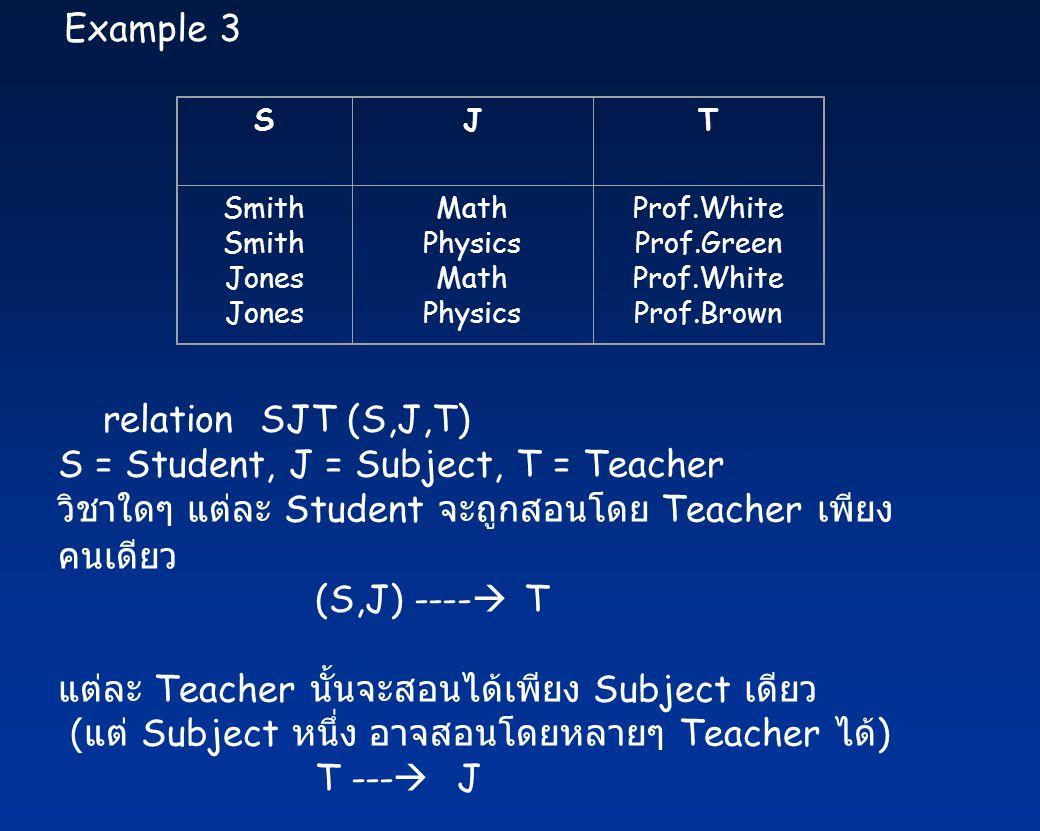 SJT Smith Jones Math Physics Math Physics Prof.White Prof.Green Prof.White Prof.Brown Example 3 relation SJT (S,J,T) S = Student, J = Subject, T = Teacher วิชาใดๆ แต่ละ Student จะถูกสอนโดย Teacher เพียง คนเดียว (S,J) ----  T แต่ละ Teacher นั้นจะสอนได้เพียง Subject เดียว ( แต่ Subject หนึ่ง อาจสอนโดยหลายๆ Teacher ได้ ) T ---  J
