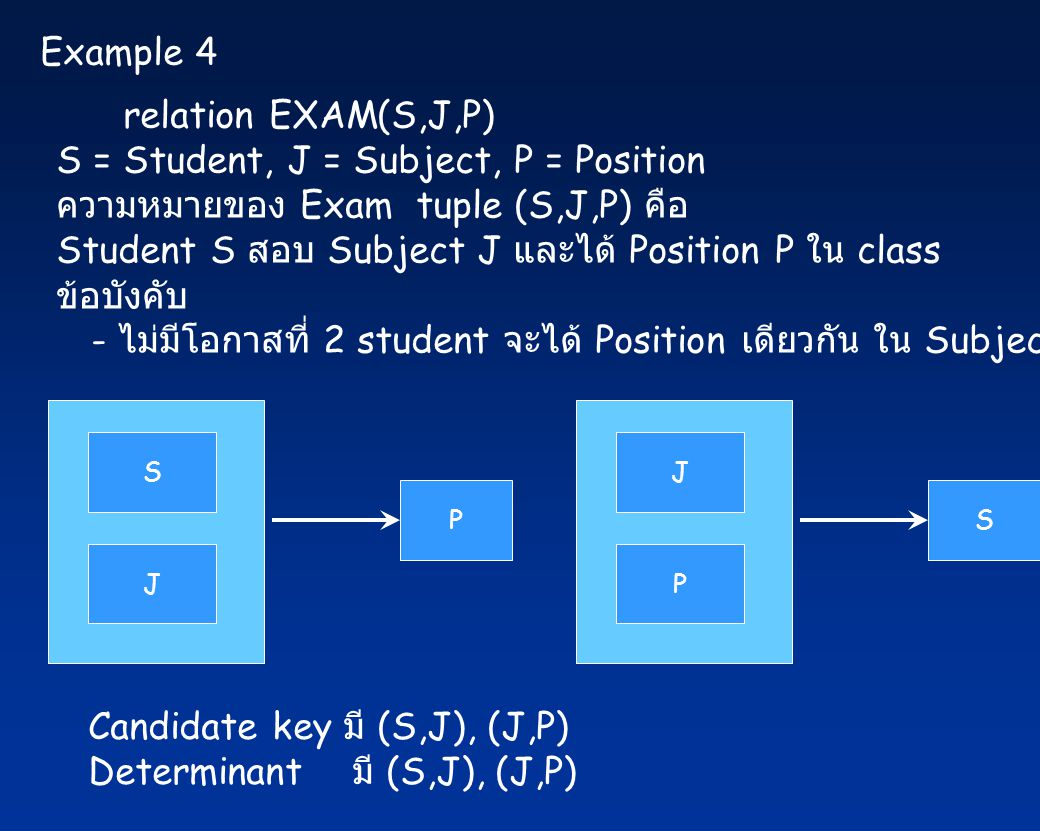Example 4 relation EXAM(S,J,P) S = Student, J = Subject, P = Position ความหมายของ Exam tuple (S,J,P) คือ Student S สอบ Subject J และได้ Position P ใน class ข้อบังคับ - ไม่มีโอกาสที่ 2 student จะได้ Position เดียวกัน ใน Subject เดียวกัน S J P J P S Candidate key มี (S,J), (J,P) Determinant มี (S,J), (J,P)