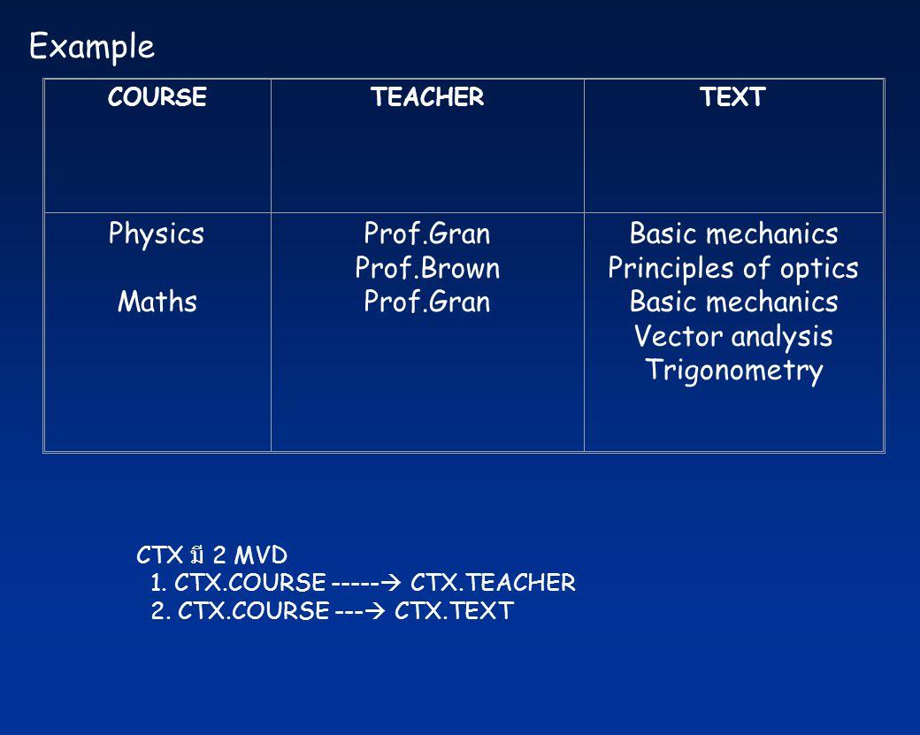 COURSETEACHERTEXT Physics Maths Prof.Gran Prof.Brown Prof.Gran Basic mechanics Principles of optics Basic mechanics Vector analysis Trigonometry Examp