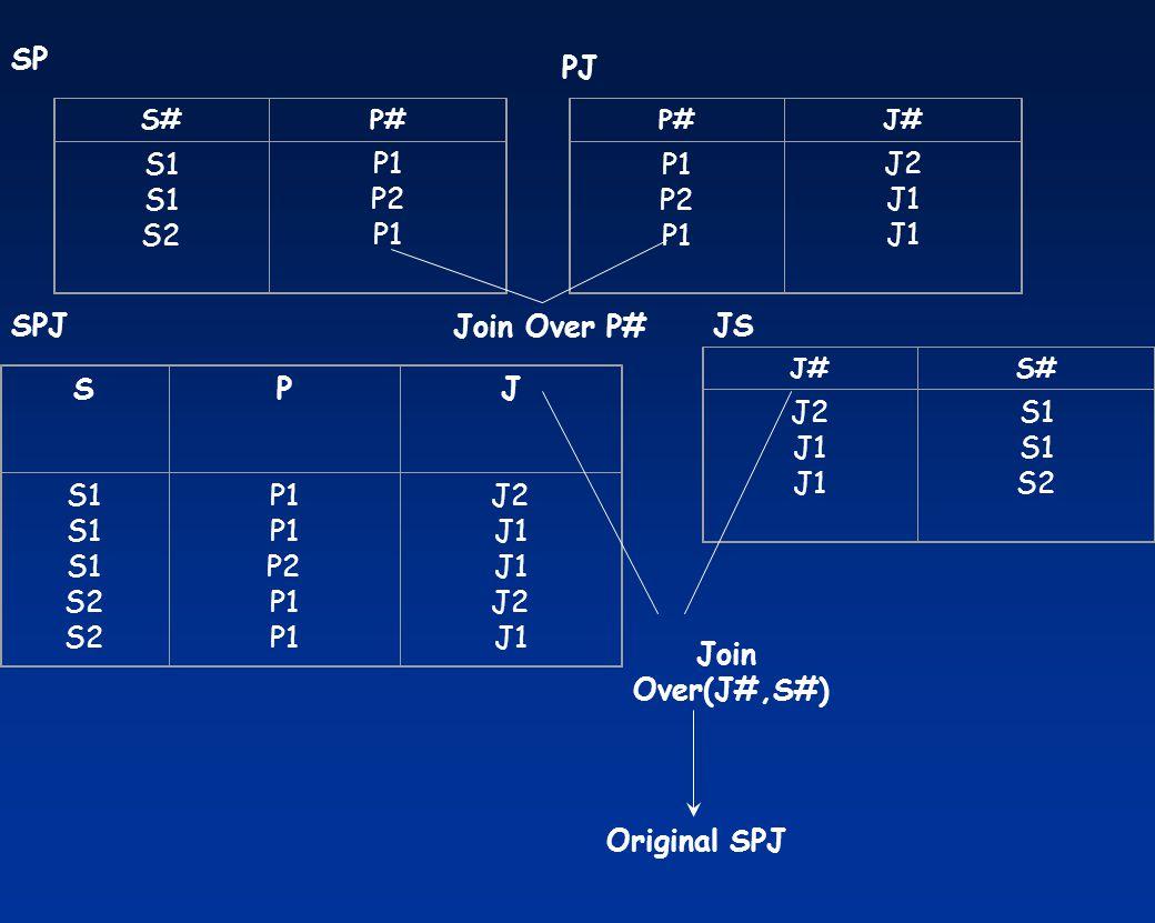 S#P# S1 S2 P1 P2 P1 P#J# P1 P2 P1 J2 J1 J#S# J2 J1 S1 S2 SPJ S1 S2 P1 P2 P1 J2 J1 J2 J1 Join Over P# Join Over(J#,S#) Original SPJ SP PJ SPJJS