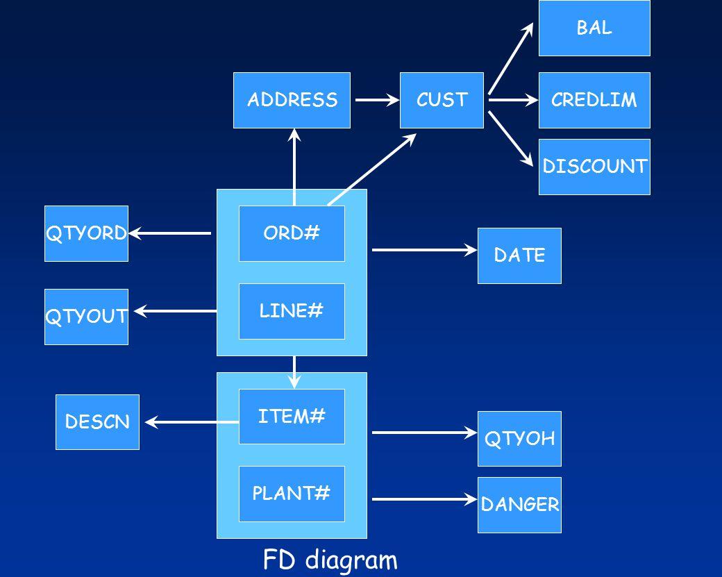 ORD# LINE# CREDLIM ITEM# PLANT# QTYOH DANGER QTYORD QTYOUT DESCN CUST BAL DATE DISCOUNT ADDRESS FD diagram