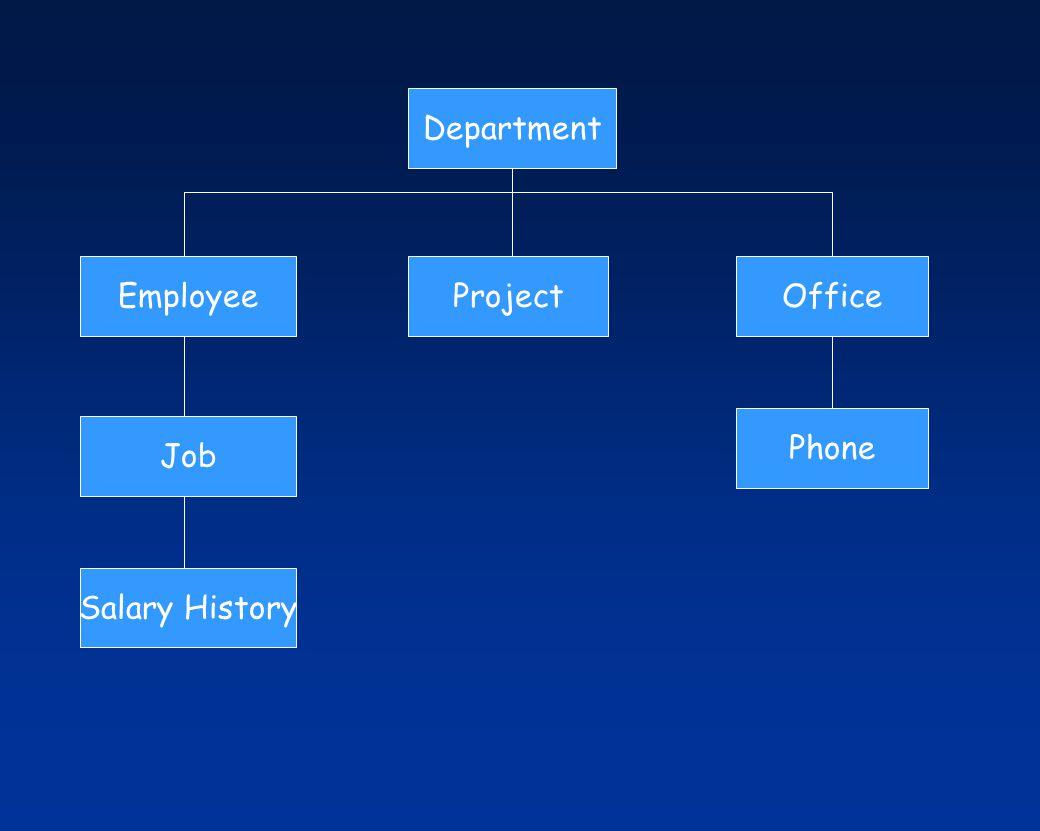 Department EmployeeProjectOffice Job Salary History Phone