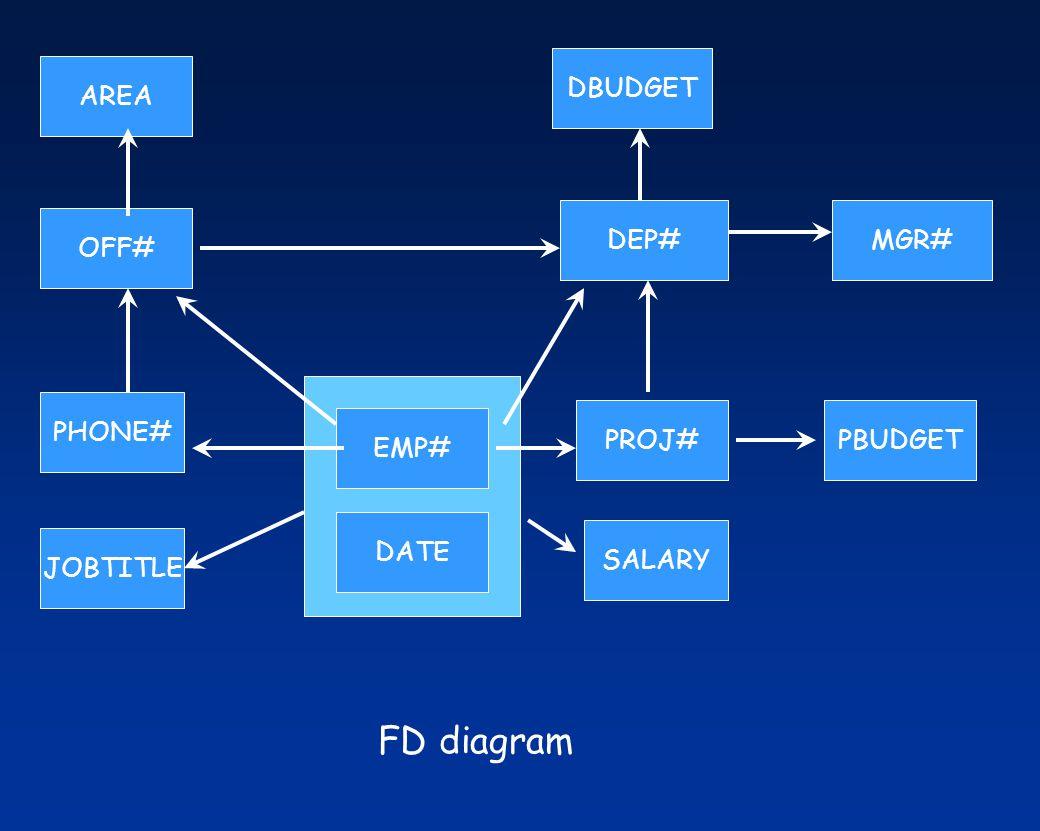 PROJ#PBUDGET DBUDGET EMP# DATE SALARY OFF# PHONE# JOBTITLE AREA MGR#DEP# FD diagram