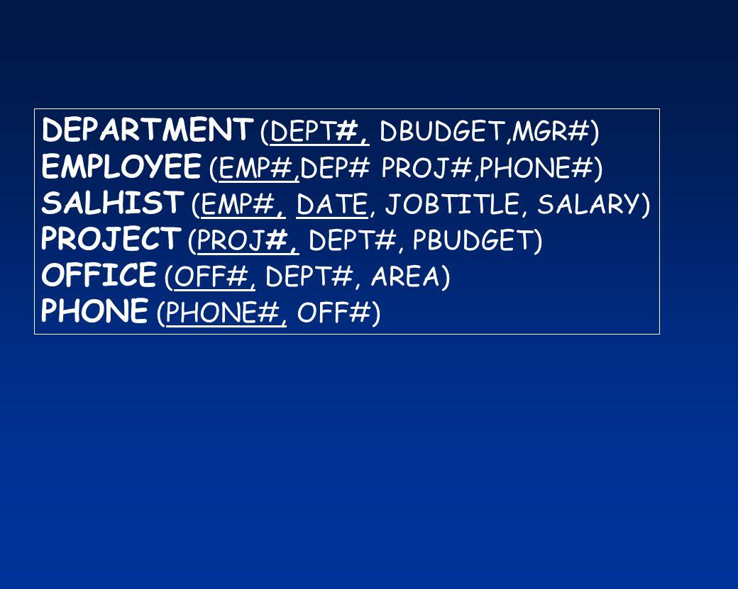 DEPARTMENT (DEPT#, DBUDGET,MGR#) EMPLOYEE (EMP#,DEP# PROJ#,PHONE#) SALHIST (EMP#, DATE, JOBTITLE, SALARY) PROJECT (PROJ#, DEPT#, PBUDGET) OFFICE (OFF#