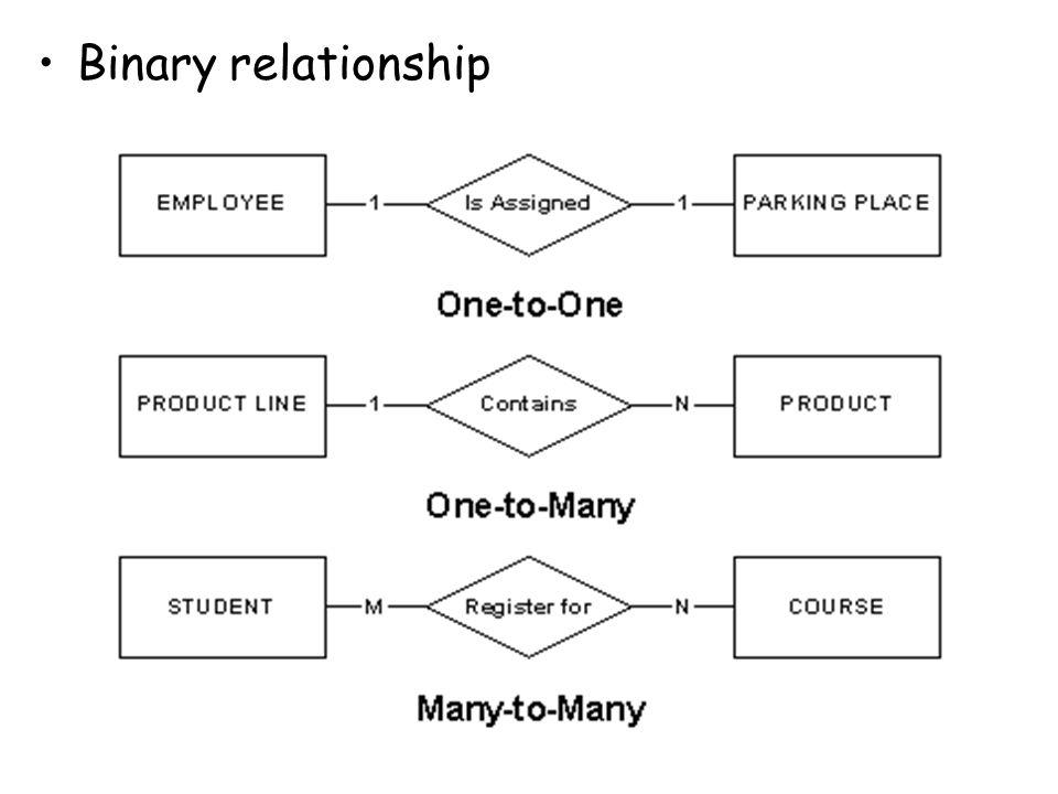 Binary relationship