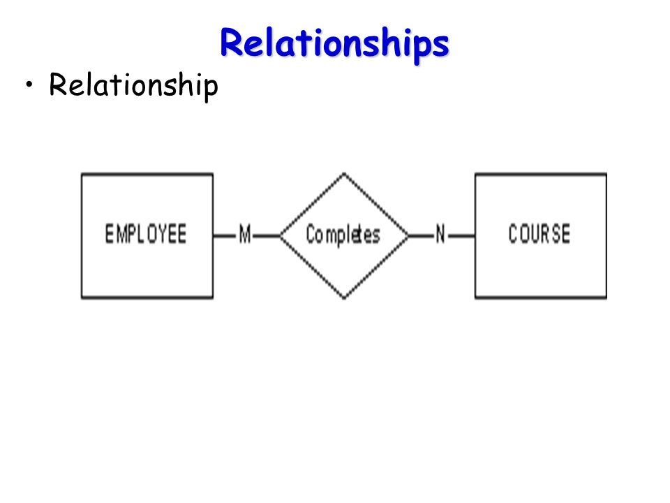 Attribute of relationship EMPLOYEE NOCOURSEDATE COMPLETE 549Basic Algebra March 1994 629Software QualityJune 1994 816Software QualityFebruary 1994 549C Programming May 1994