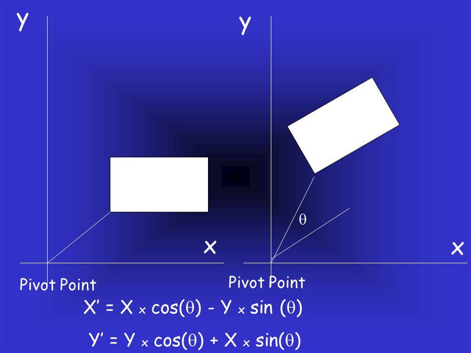  Pivot Point X' = X x cos(  ) - Y x sin (  ) Y' = Y x cos(  ) + X x sin(  ) x x y y