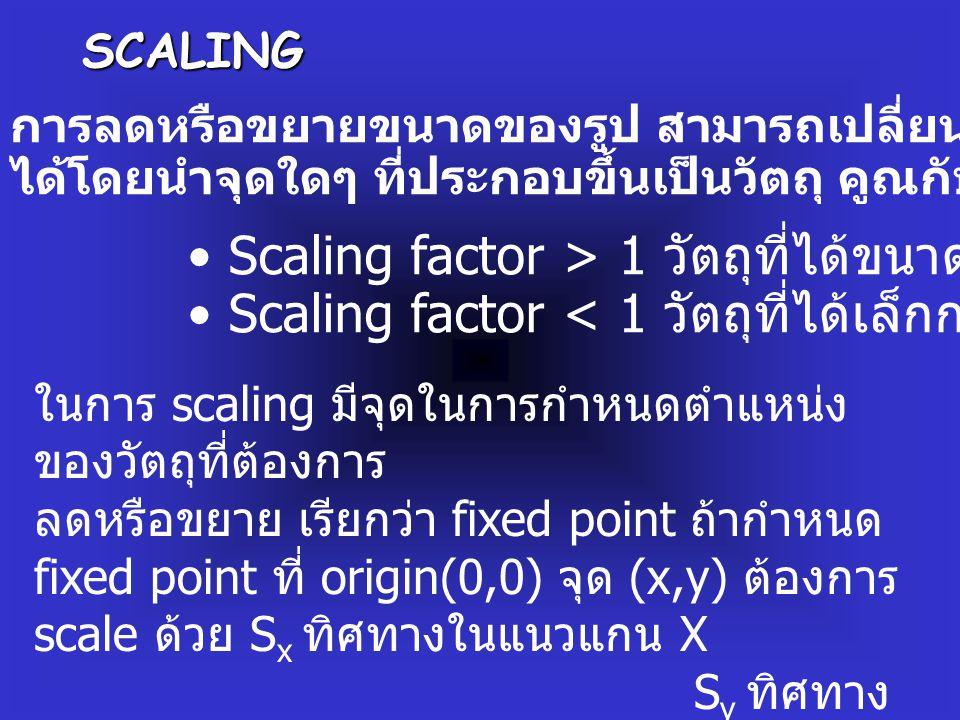 SCALING การลดหรือขยายขนาดของรูป สามารถเปลี่ยนแปลงขนาดของวัตถุ ได้โดยนำจุดใดๆ ที่ประกอบขึ้นเป็นวัตถุ คูณกับค่า Scaling Factor Scaling factor > 1 วัตถุที่ได้ขนาดใหญ่กว่าเดิม Scaling factor < 1 วัตถุที่ได้เล็กกว่าเดิม ในการ scaling มีจุดในการกำหนดตำแหน่ง ของวัตถุที่ต้องการ ลดหรือขยาย เรียกว่า fixed point ถ้ากำหนด fixed point ที่ origin(0,0) จุด (x,y) ต้องการ scale ด้วย S x ทิศทางในแนวแกน X S y ทิศทาง ในแนวแกน Y