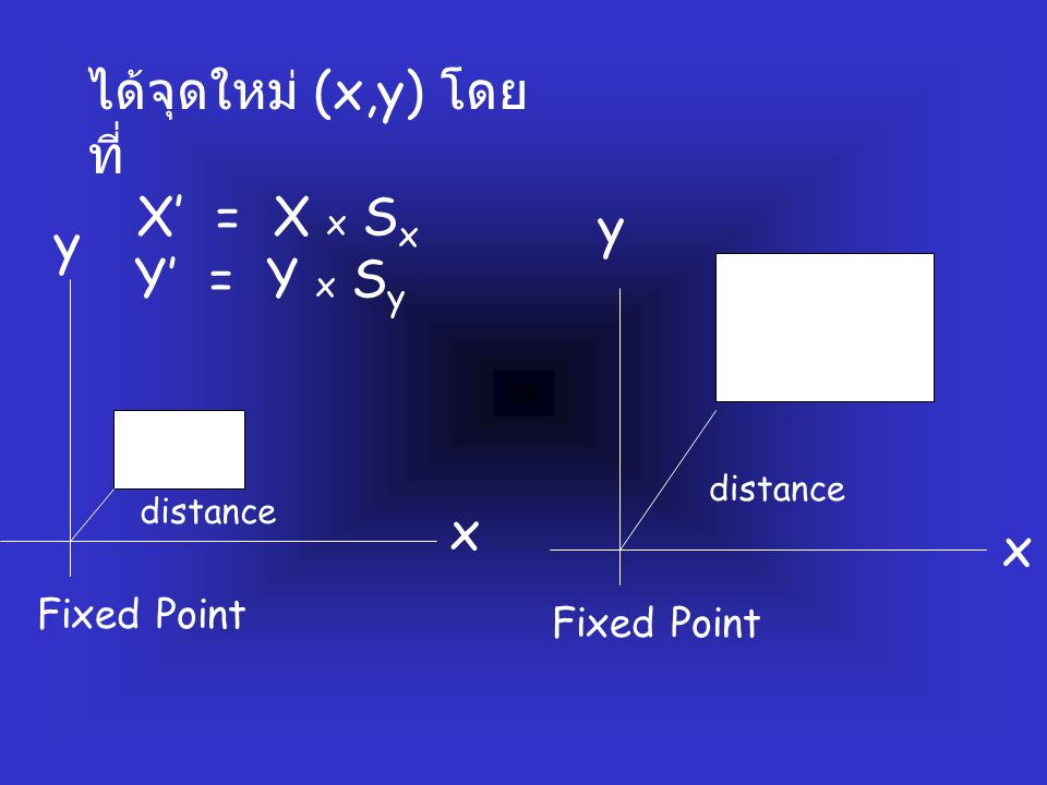 ได้จุดใหม่ (x,y) โดย ที่ X' = X x S x Y' = Y x S y Fixed Point distance Fixed Point distance x x y y