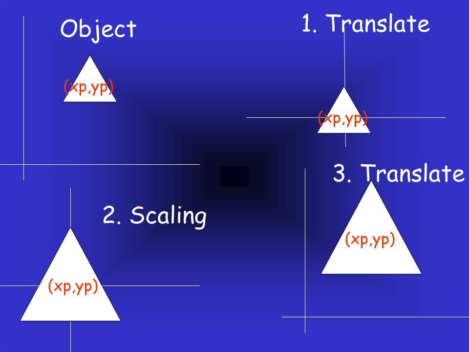 2. Scaling (xp,yp) 3. Translate (xp,yp) Object (xp,yp) 1. Translate (xp,yp)
