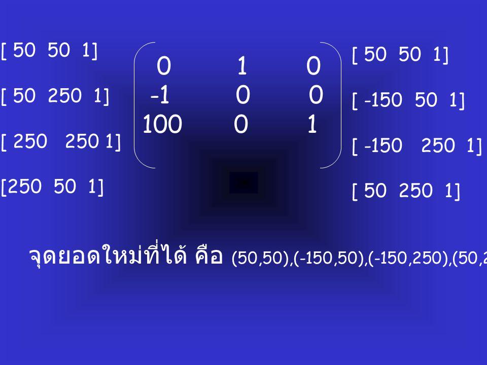 0 1 0 -1 0 0 100 0 1 [ 50 50 1] [ 50 250 1] [ 250 250 1] [250 50 1] [ 50 50 1] [ -150 50 1] [ -150 250 1] [ 50 250 1] จุดยอดใหม่ที่ได้ คือ (50,50),(-150,50),(-150,250),(50,250)