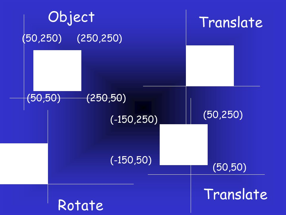 (50,50)(250,50) (250,250)(50,250) Object (50,250) Translate Rotate (50,50) (-150,50) (-150,250) Translate