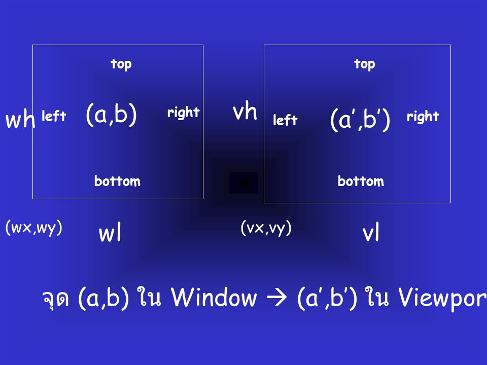 (wx,wy) (vx,vy) wlvl wh vh left right bottom top left right bottom top (a,b) (a',b') จุด (a,b) ใน Window  (a',b') ใน Viewport