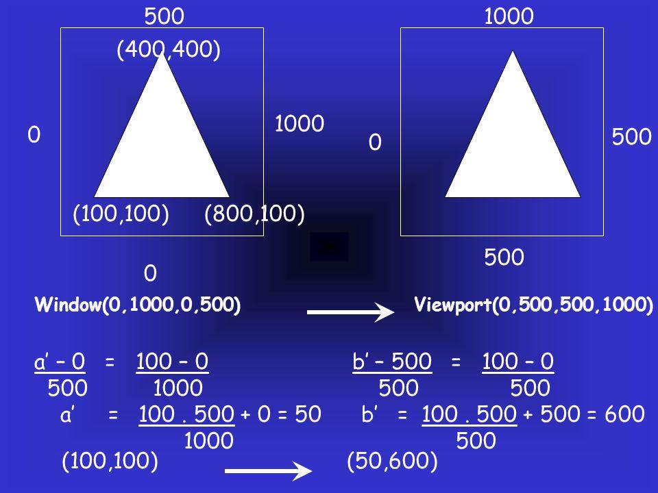 0 1000 0 500 0 1000 (100,100)(800,100) (400,400) Window(0,1000,0,500)Viewport(0,500,500,1000) a' – 0 = 100 – 0 b' – 500 = 100 – 0 500 1000 500 500 a' = 100.