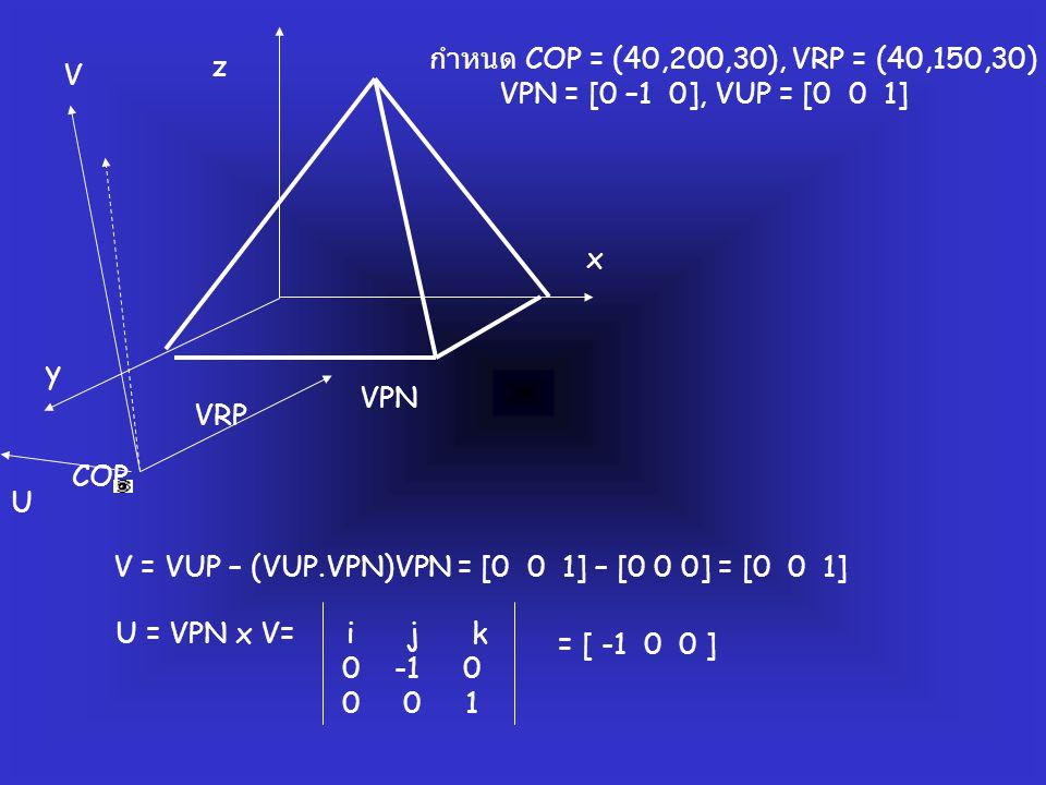 COP VRP VPN U x y z กำหนด COP = (40,200,30), VRP = (40,150,30) VPN = [0 –1 0], VUP = [0 0 1] V = VUP – (VUP.VPN)VPN = [0 0 1] – [0 0 0] = [0 0 1] U =