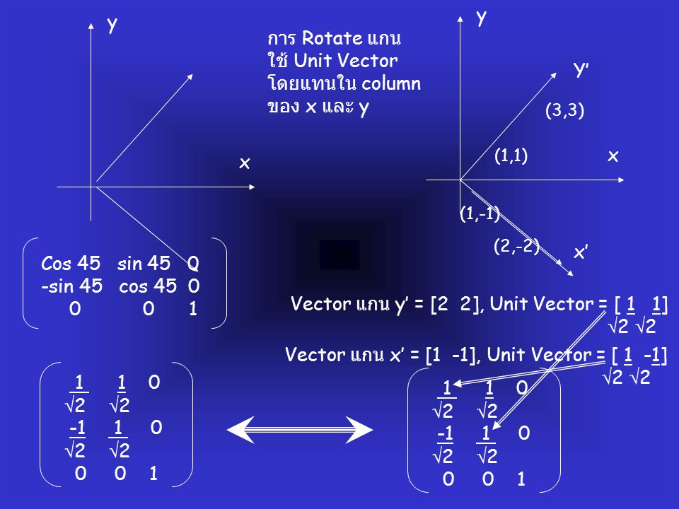 y x y x Y' x' Cos 45 sin 45 0 -sin 45 cos 45 0 0 0 1 (1,1) (3,3) (1,-1) (2,-2) Vector แกน y' = [2 2], Unit Vector = [ 1 1]  2  2 Vector แกน x' = [1