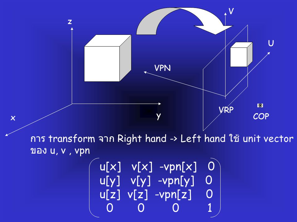 COP VRP VPN V U x y z u[x] v[x] -vpn[x] 0 u[y] v[y] -vpn[y] 0 u[z] v[z] -vpn[z] 0 0 0 0 1 การ transform จาก Right hand -> Left hand ใช้ unit vector ขอ