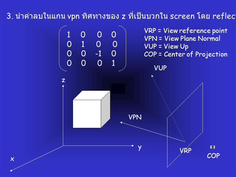 3. นำค่าลบในแกน vpn ทิศทางของ z ที่เป็นบวกใน screen โดย reflection กับแกน z 10 0 0 0 1 0 0 0 0 -1 0 0 0 0 1 COP VRP VPN VUP VRP = View reference point