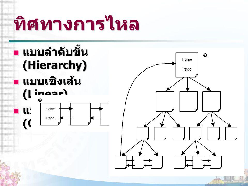 ทิศทางการไหล แบบลำดับขั้น (Hierarchy) แบบลำดับขั้น (Hierarchy) แบบเชิงเส้น (Linear) แบบเชิงเส้น (Linear) แบบผสม (Combination) แบบผสม (Combination)