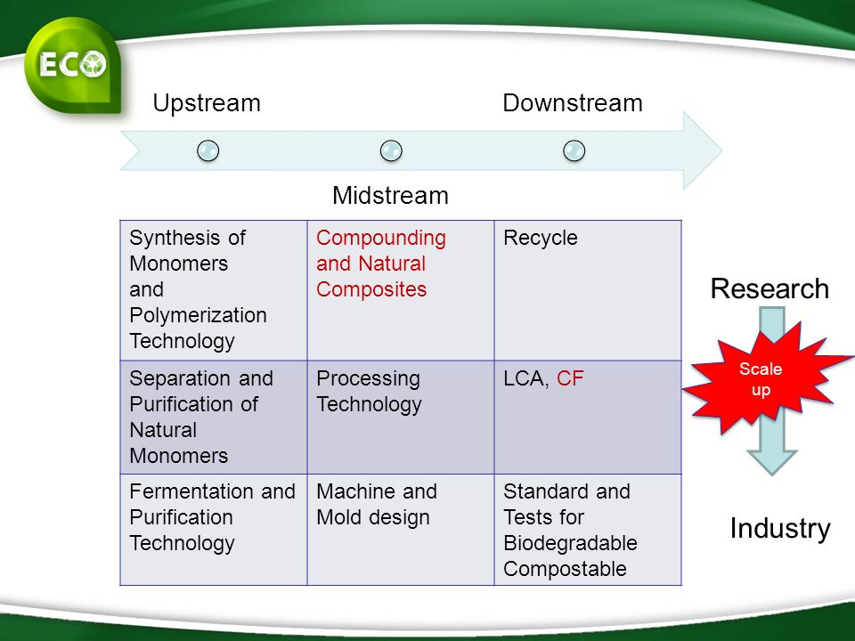 Research Industry Upstream Midstream Downstream Synthesis of Monomers and Polymerization Technology Compounding and Natural Composites Recycle Separat