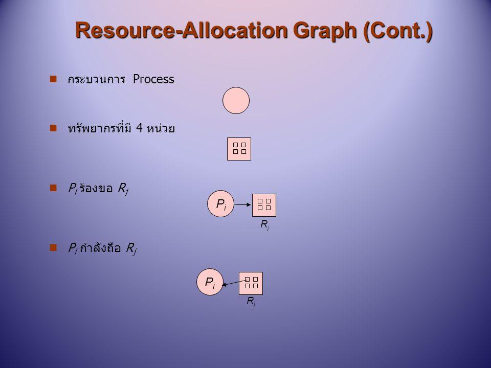 Resource-Allocation Graph (Cont.) n กระบวนการ Process n ทรัพยากรที่มี 4 หน่วย n P i ร้องขอ R j n P i กำลังถือ R j PiPi PiPi RjRj RjRj
