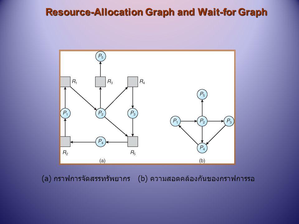 ทรัพยากรในระบบที่มีหลายประเภท n ความพอเพียง Available: l เป็นเว็กเตอร์ของขนาด m แสดงจำนวนของทรัพยากรแต่ละ ประเภทที่มีให้ใช้งาน n การจัดสรร Allocation: l เป็นแมทริกซ์ n x m ที่ระบุจำนวนทรัพยากรแต่ละประเภทใน ปัจจุบันที่ถูกจัดสรรให้แต่ละกระบวนการ n การร้องขอ Request: l เป็นแมทริกซ์ n x m ที่ แสดงการร้องขอในปัจจุบันของแต่ละ กระบวนการ ถ้าการร้องขอ [i j ] = k, แสดงว่า กระบวนการ P i is กำลังร้องขอทรัพยากร k มากกว่าหนึ่งอย่างของทรัพยากร R j