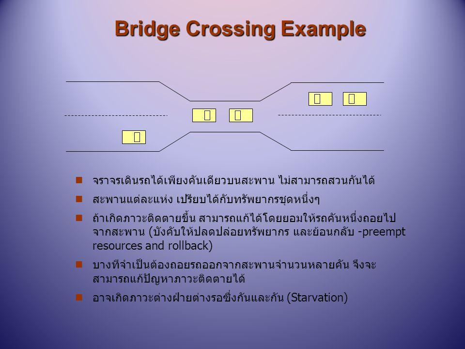 Bridge Crossing Example n จราจรเดินรถได้เพียงคันเดียวบนสะพาน ไม่สามารถสวนกันได้ n สะพานแต่ละแห่ง เปรียบได้กับทรัพยากรชุดหนึ่งๆ n ถ้าเกิดภาวะติดตายขึ้น
