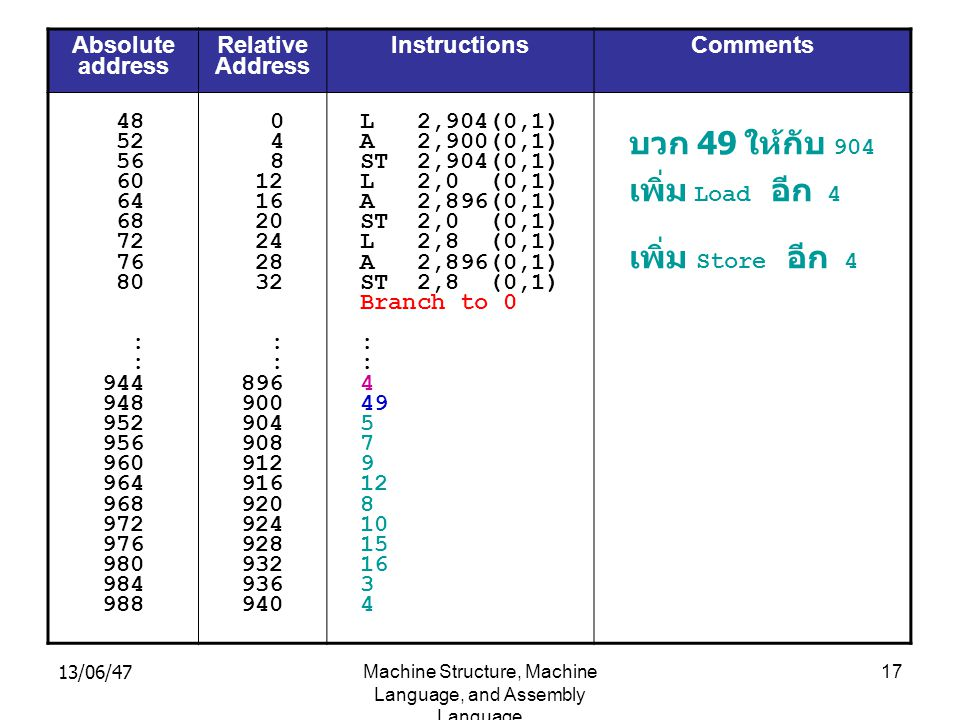 13/06/47Machine Structure, Machine Language, and Assembly Language 17 Absolute address Relative Address Instructions Comments 48 52 56 60 64 68 72 76