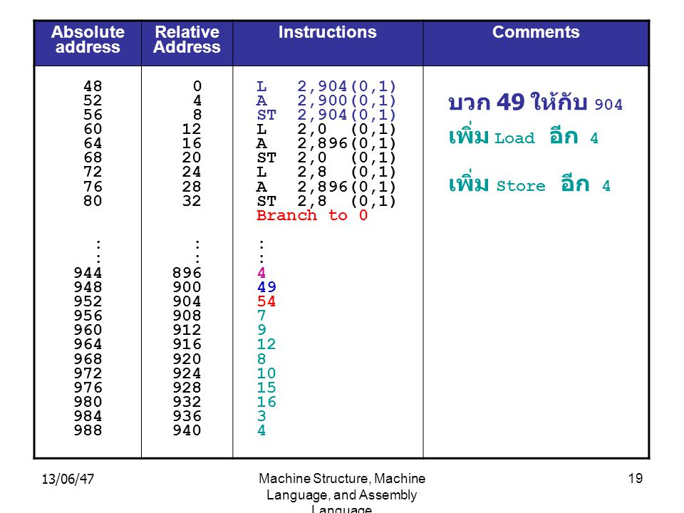 13/06/47Machine Structure, Machine Language, and Assembly Language 19 Absolute address Relative Address Instructions Comments 48 52 56 60 64 68 72 76 80 : 944 948 952 956 960 964 968 972 976 980 984 988 0 4 8 12 16 20 24 28 32 : 896 900 904 908 912 916 920 924 928 932 936 940 L 2,904(0,1) A 2,900(0,1) ST 2,904(0,1) L 2,0 (0,1) A 2,896(0,1) ST 2,0 (0,1) L 2,8 (0,1) A 2,896(0,1) ST 2,8 (0,1) Branch to 0 : 4 49 54 7 9 12 8 10 15 16 3 4 บวก 49 ให้กับ 904 เพิ่ม Load อีก 4 เพิ่ม Store อีก 4