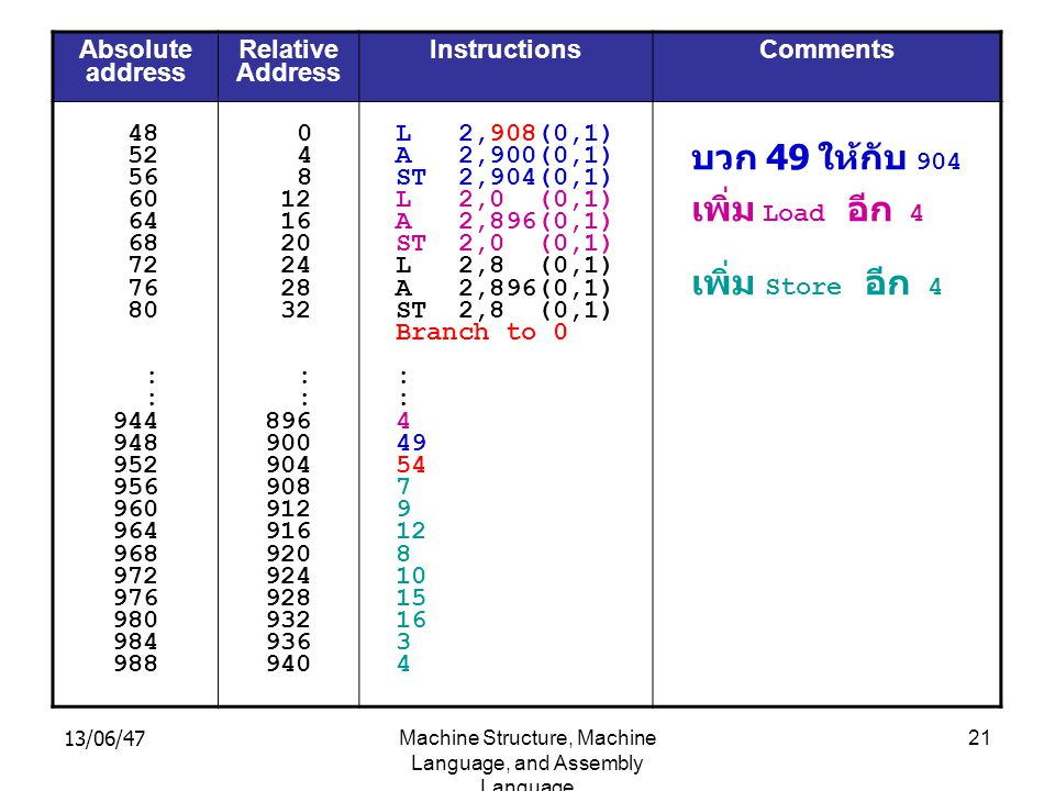 13/06/47Machine Structure, Machine Language, and Assembly Language 21 Absolute address Relative Address Instructions Comments 48 52 56 60 64 68 72 76 80 : 944 948 952 956 960 964 968 972 976 980 984 988 0 4 8 12 16 20 24 28 32 : 896 900 904 908 912 916 920 924 928 932 936 940 L 2,908(0,1) A 2,900(0,1) ST 2,904(0,1) L 2,0 (0,1) A 2,896(0,1) ST 2,0 (0,1) L 2,8 (0,1) A 2,896(0,1) ST 2,8 (0,1) Branch to 0 : 4 49 54 7 9 12 8 10 15 16 3 4 บวก 49 ให้กับ 904 เพิ่ม Load อีก 4 เพิ่ม Store อีก 4