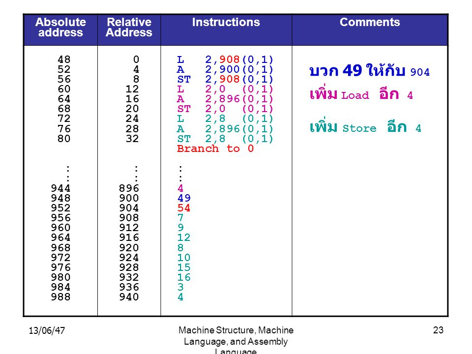 13/06/47Machine Structure, Machine Language, and Assembly Language 23 Absolute address Relative Address Instructions Comments 48 52 56 60 64 68 72 76