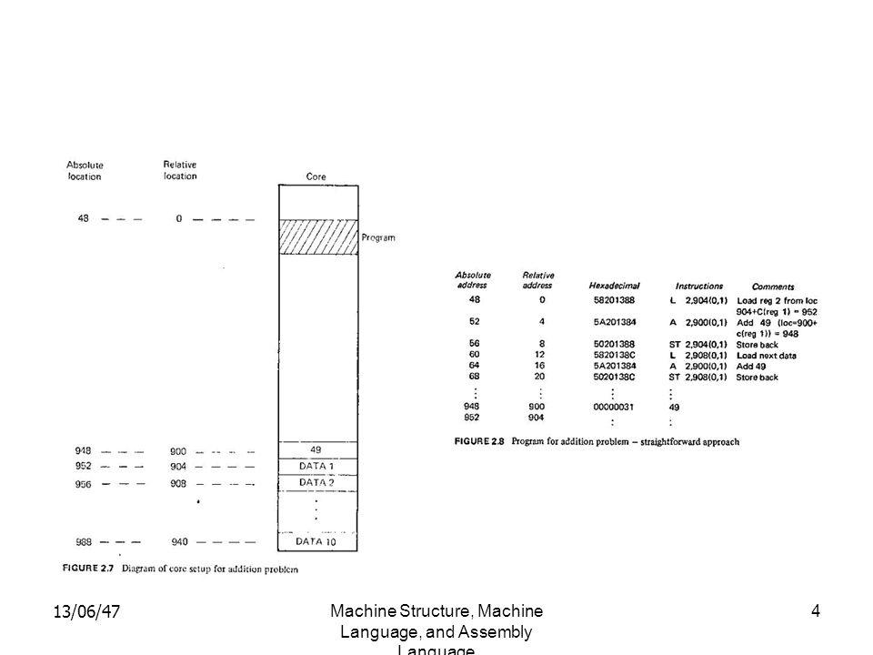 13/06/47Machine Structure, Machine Language, and Assembly Language 5 Absolute address Relative Address Hexa Decimal Instructions : 948 952 956 960 964 968 972 976 980 984 988 : 900 904 908 912 916 920 924 928 932 936 940 : 00000031 00000005 00000007 00000009 0000000C 00000008 0000000A 0000000F 00000100 00000003 00000004 : 49 5 7 9 12 8 10 15 16 3 4