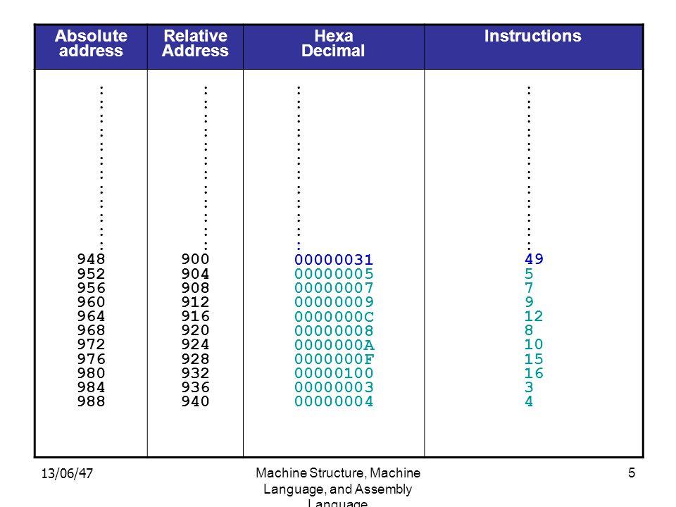 13/06/47Machine Structure, Machine Language, and Assembly Language 16 2.2.2 การเปลี่ยนค่าแอดเดรส โดยการใช้คำสั่งเสมือนเป็นข้อมูล ( ต่อ ) สมมติว่า มีนักศึกษาของ MIT คนหนึ่งต้องการออกเดทกับ หญิงสาว ขั้นตอนการออกเดทของเขา อาจจะเขียนเป็น โปรแกรมได้ดังนี้ 12345 เช่า สูท เหน็บ Slide rule โทรหา Marry ถ้าถูก ปฏิเสธ เปลี่ยน 3 เป็น Jane กลับไป ทำ 1